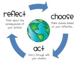 reflect-choose-act